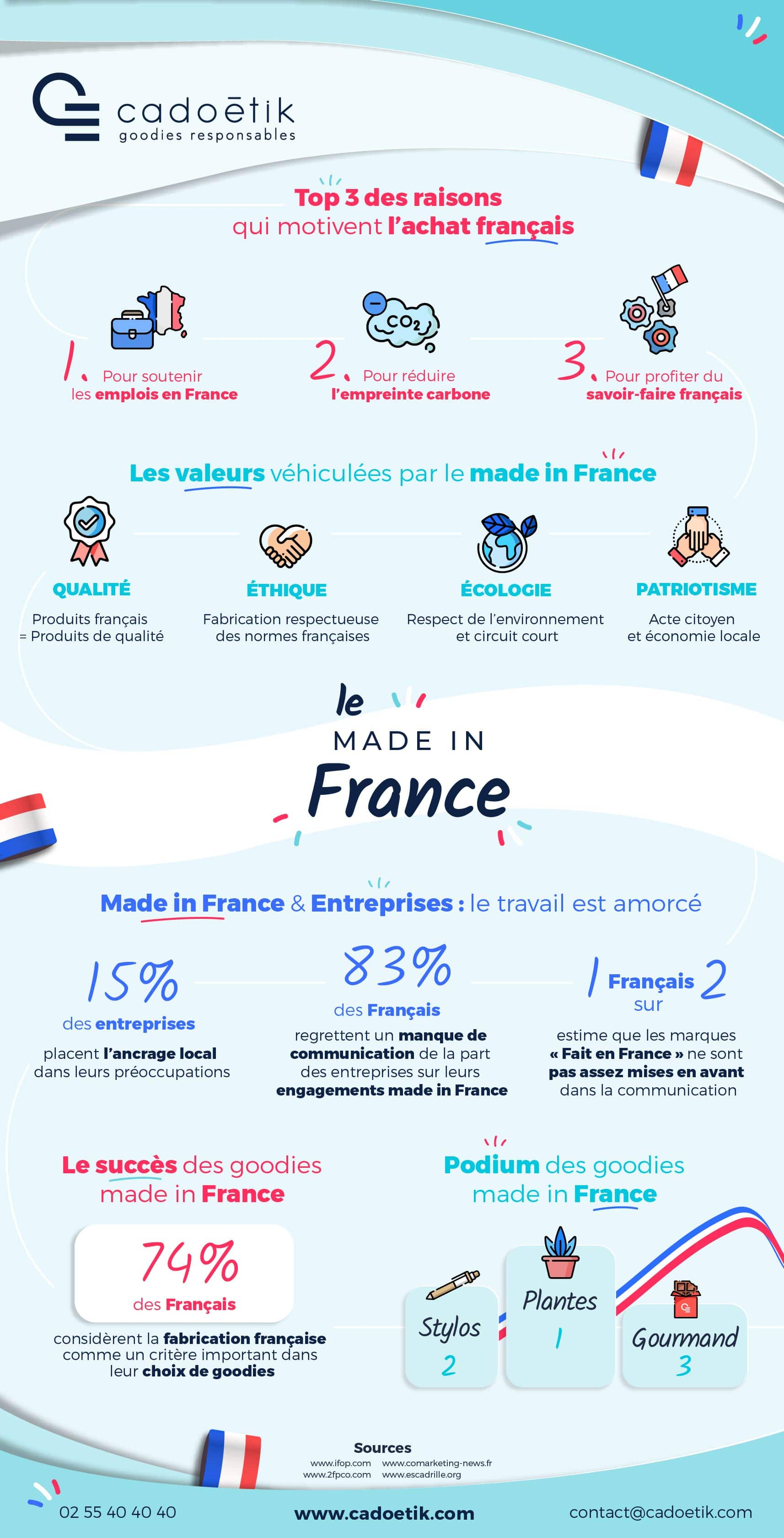 infographie achats made in france et goodies