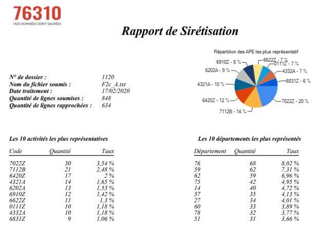 rapport siretisation efficace 76310