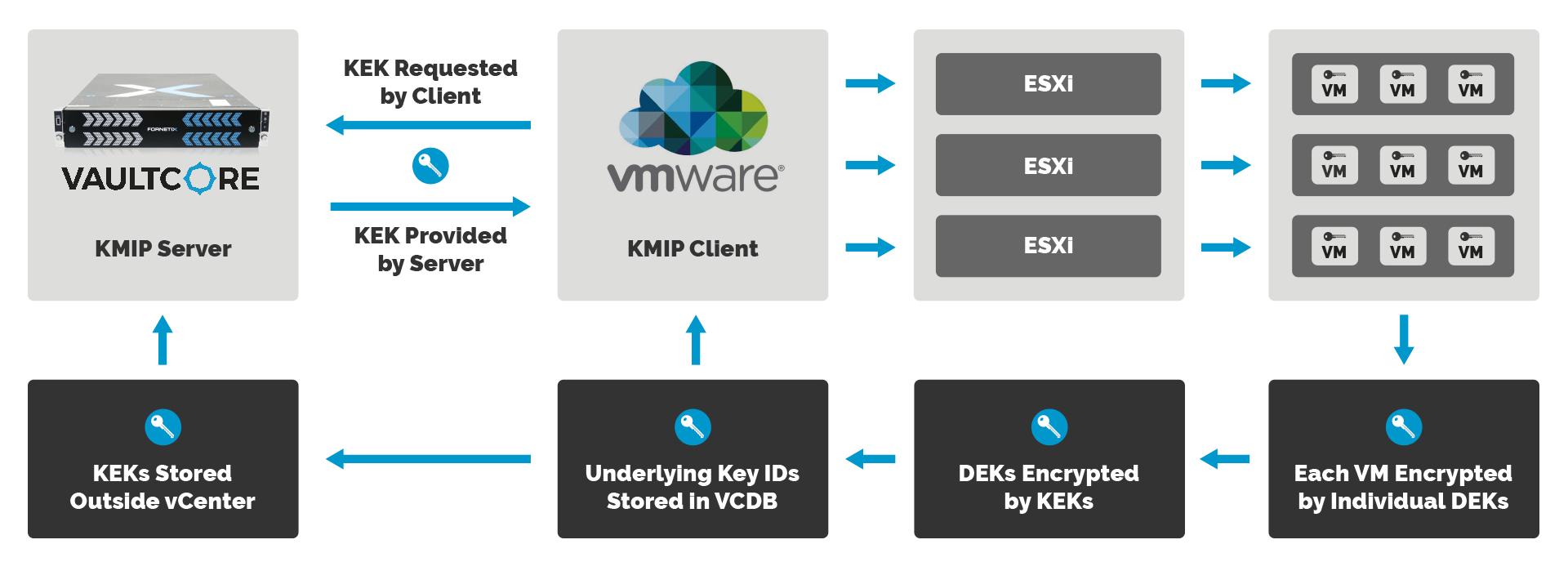 Intégration VC & VMWare