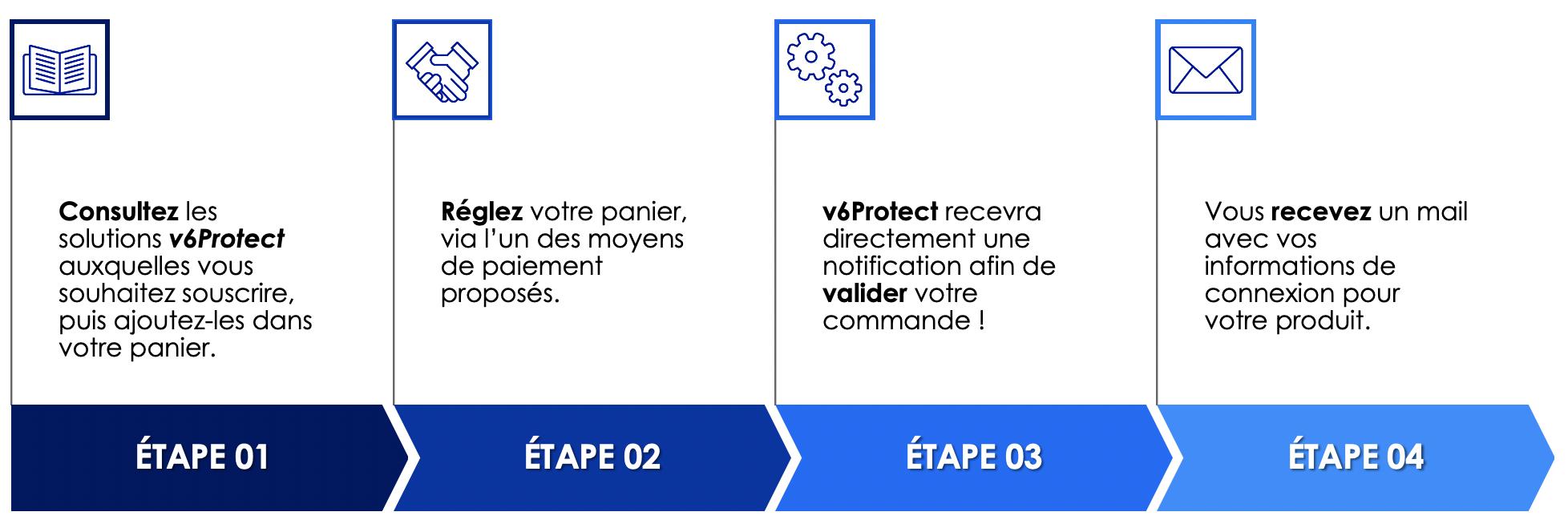 v6Protect-parcours-commande-client