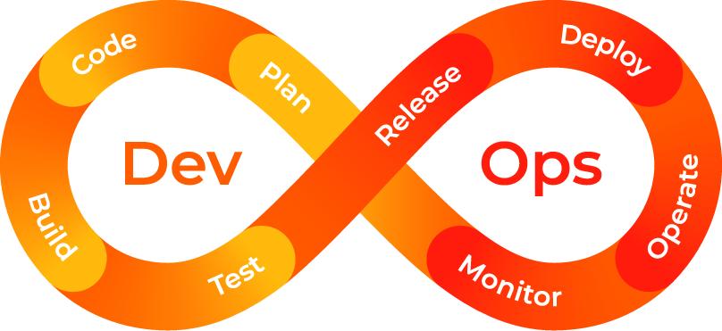 h8lio DevOps value chain