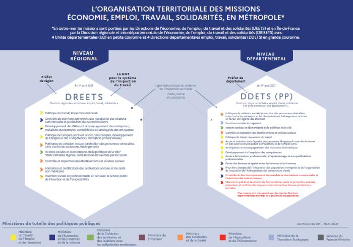 DIRECCTE et DRCS regroupées au sein de la DREETS