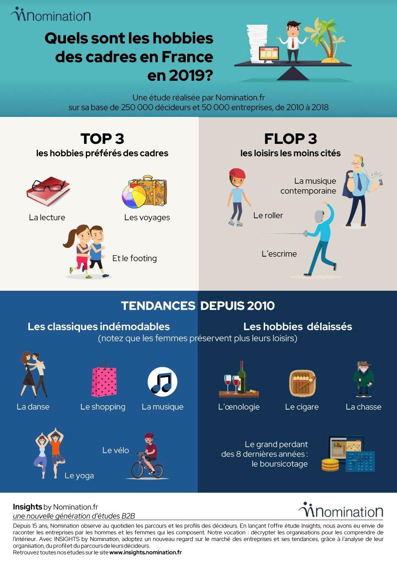 Infographie - Les loisirs des cadres en 2019 - Nomination