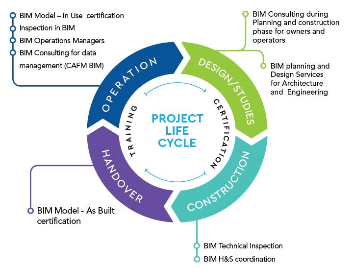 graphic representing the bim product lifecycle