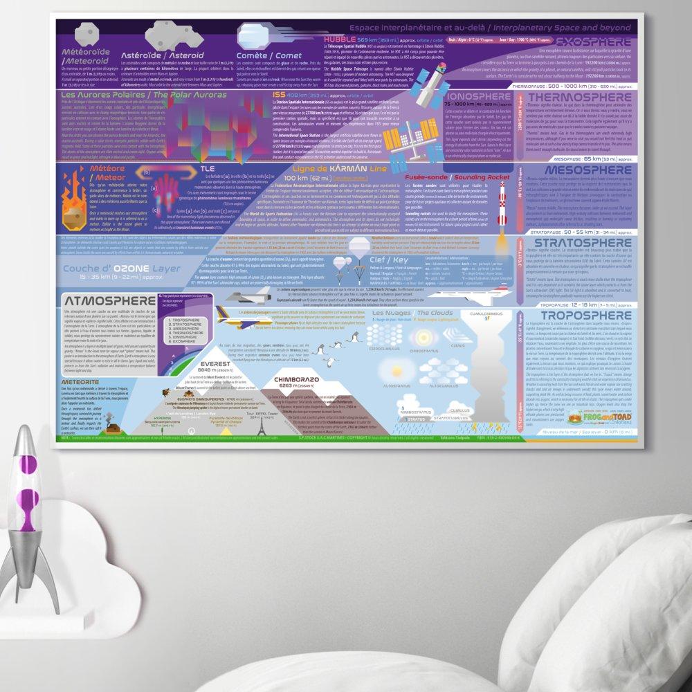 ATMOSPHERE - Le Ciel et ses secrets poster bilingue - français / anglais - posters affiches