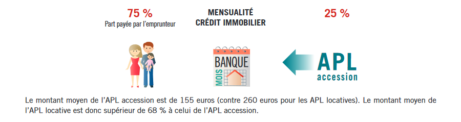 credit immobilier apl